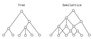 tree-semilattice